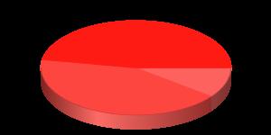 chart (3)hole1